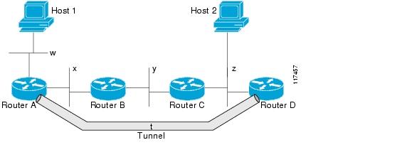 Конфигурирование GRE туннелей в TCP/IP - Сетевые протоколы - Сети и интернет - Программирование, исходники, операционные системы