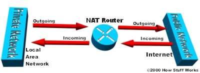 Как работает NAT - Сетевая безопасность - Сети и интернет - Программирование, исходники, операционные системы