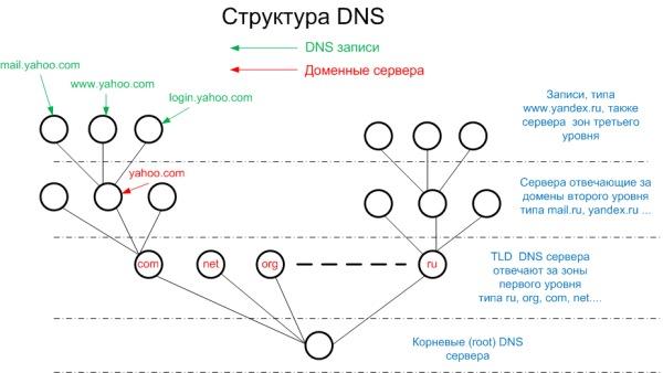 Защита корневых DNS-серверов - Сетевые технологии - Сети и интернет - Программирование, исходники, операционные системы