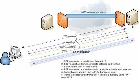 Протокол SSTP - Сетевые протоколы - Сети и интернет - Программирование, исходники, операционные системы